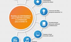 Medidas de contingencia impulsadas por la SNC para el Sector Cultural a causa del COVID-19