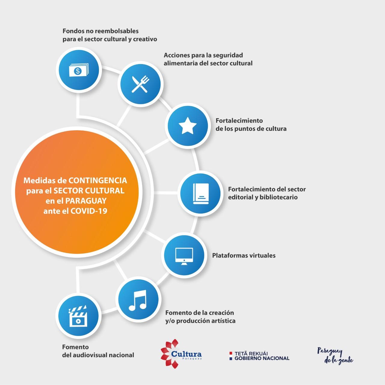 Covid-19: la SNC lanza nueva propuesta cultural y sigue sumando alternativas de asistencia económica a trabajadores del sector imagen